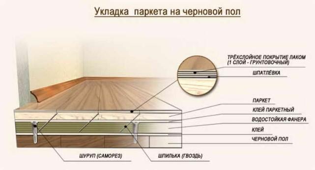 Схема укладки паркета на черновой пол