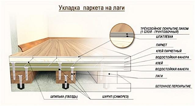 Схема укладки паркета на лаги
